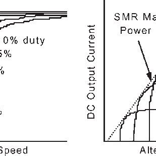 Research papers on speed control of dc motorcycles