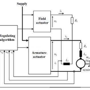 Study On Speed Control of DC MOTOR Using Thyristor